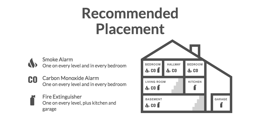 CO Alarm Install Locations